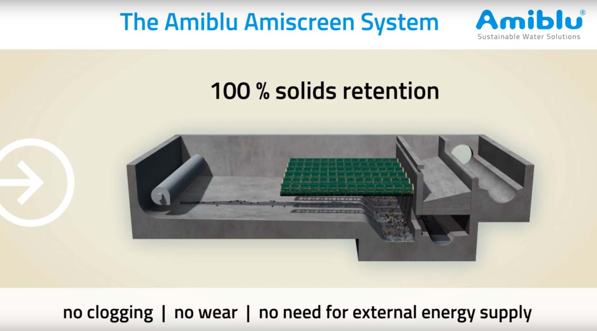 The Amiblu Amiscreen System - 100 % solids retention